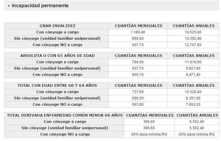 pensiones-minimas-incapacidad-permanente.jpg
